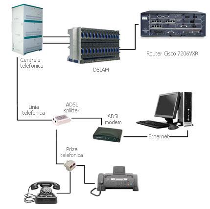 que es ADSL