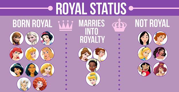 RoyalStatus